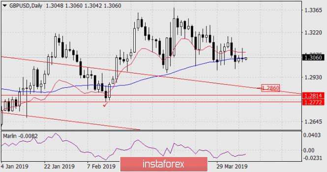 Курс валюты на 10.04.2019 analysis