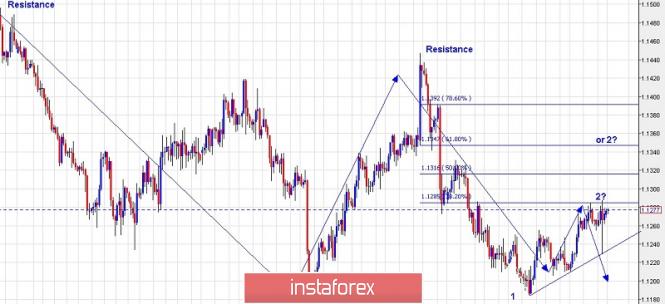 Exchange Rates 11.04.2019 analysis