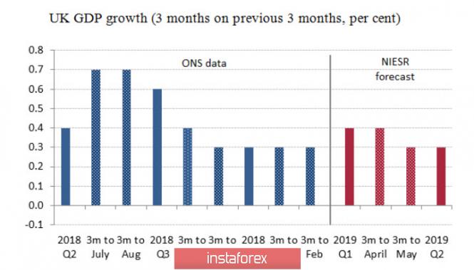 Курс валюты на 11.04.2019 analysis