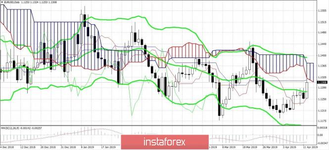 Курс валюты на 12.04.2019 analysis