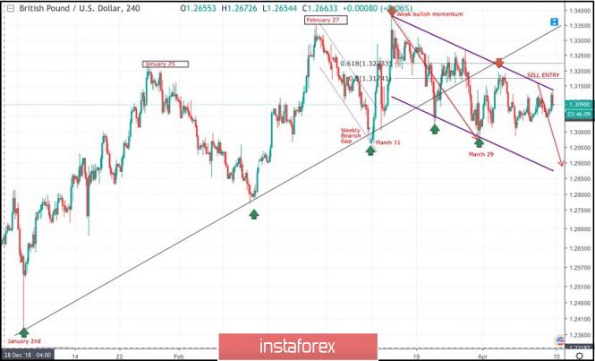Exchange Rates 12.04.2019 analysis