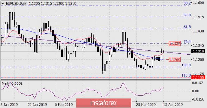 Курс валюты на 15.04.2019 analysis