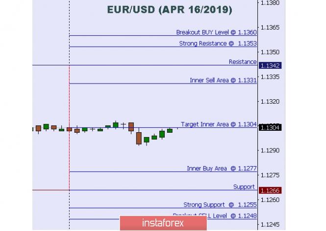 Exchange Rates 16.04.2019 analysis