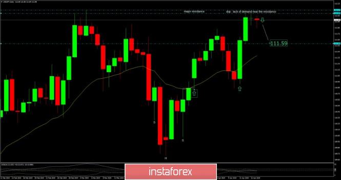 InstaForex Analytics: Análisis del USD/JPY para el 16 de abril de 2019