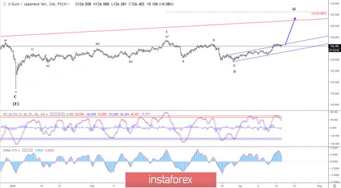 Exchange Rates 17.04.2019 analysis