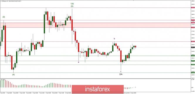 InstaForex Analytics: Анализ на Елиът вълната на ETH/USD за 17/04/2019