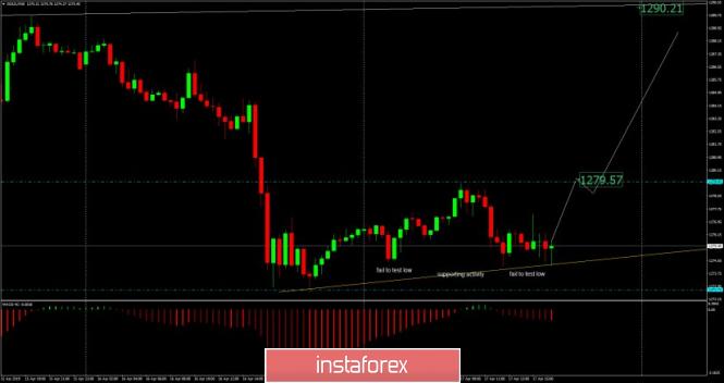 InstaForex Analytics: Análisis del oro para el 17 de abril de 2019