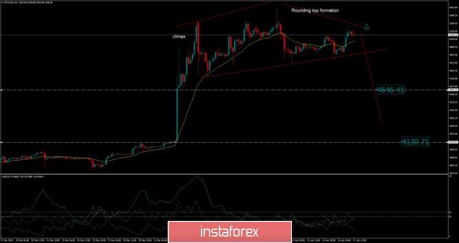 InstaForex Analytics: El Bitcoin está por cae - Análisis para el 17 de abril de 2019