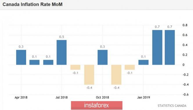 Курс валюты на 17.04.2019 analysis