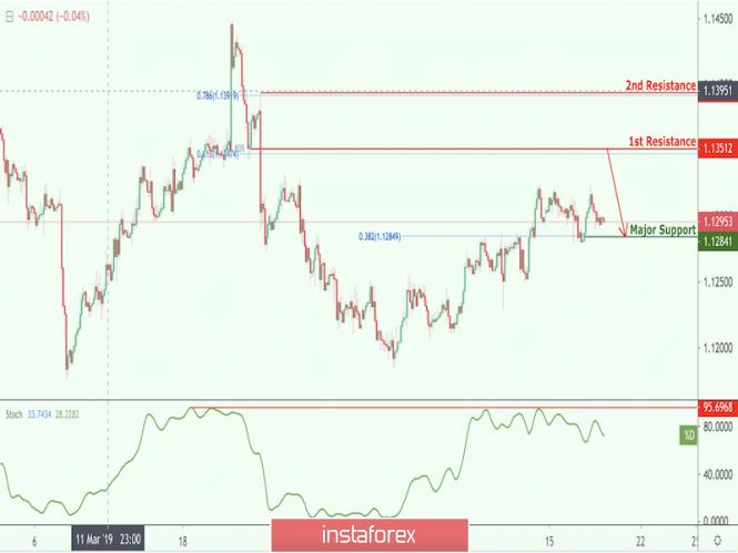 InstaForex Analytics: EUR/USD approaching resistance, potential drop!