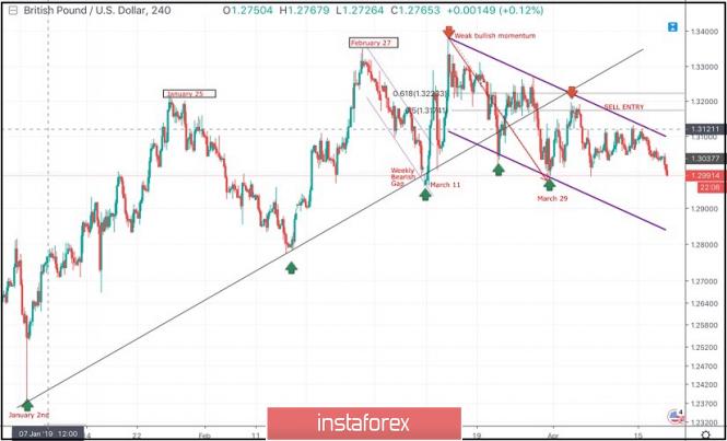 Exchange Rates 18.04.2019 analysis