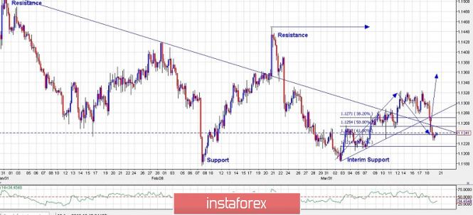 Exchange Rates 19.04.2019 analysis