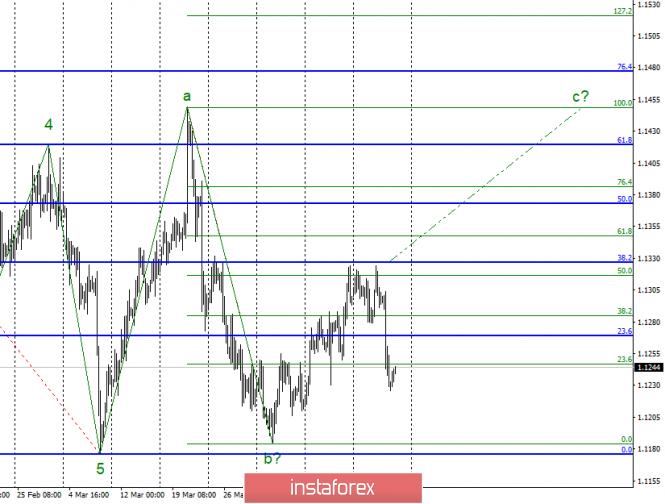 InstaForex Analytics: Волновой анализ EUR/USD за 19 апреля. Евровалюта сохраняет надежду на возобновление роста