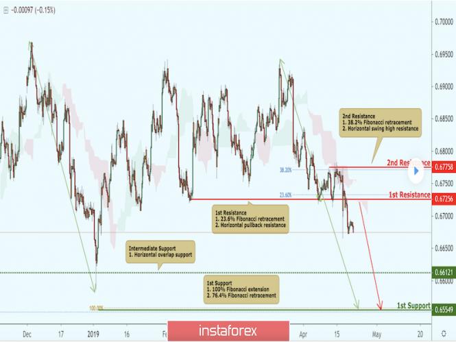 InstaForex Analytics: NZD/USD approaching resistance, potential drop!