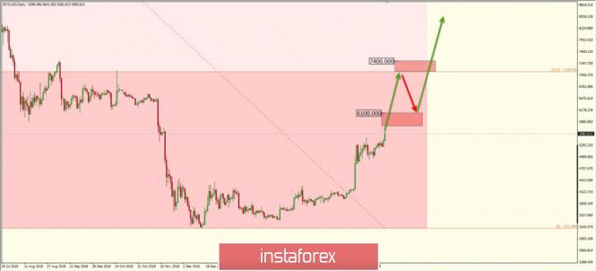 Курс валюты на 23.04.2019 analysis