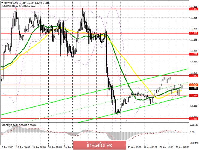 InstaForex Analytics: EUR/USD: план на американскую сессию 23 апреля. Ситуация не изменилась, но вероятность снижения евро более высока