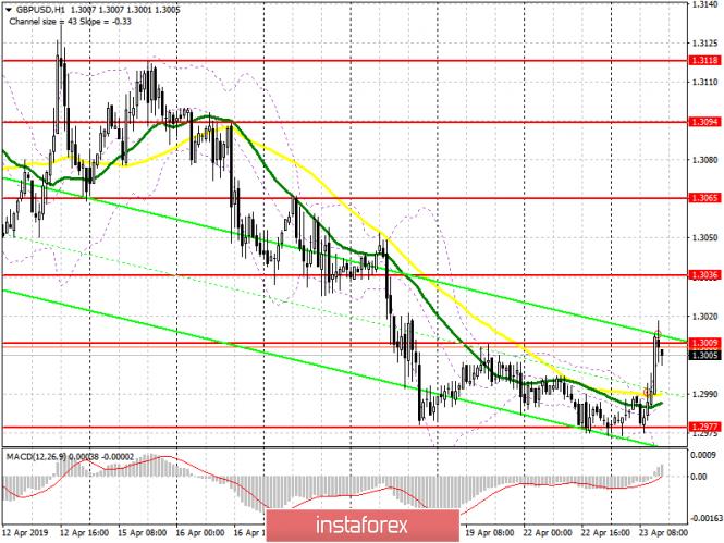 InstaForex Analytics: GBP/USD: план на американскую сессию 23 апреля. Фунт остается в канале, но медведи готовят прорыв 1.2975