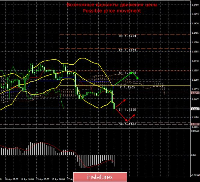 InstaForex Analytics: EUR/USD. 23 апреля. Итоги дня. Евровалюта в очередной раз упала к 1,1200 и может опять отскочить