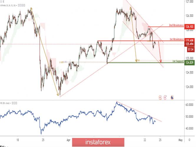 InstaForex Analytics: EUR/JPY rompeu o suporte maior abaixo da pressão do canal de baixa!