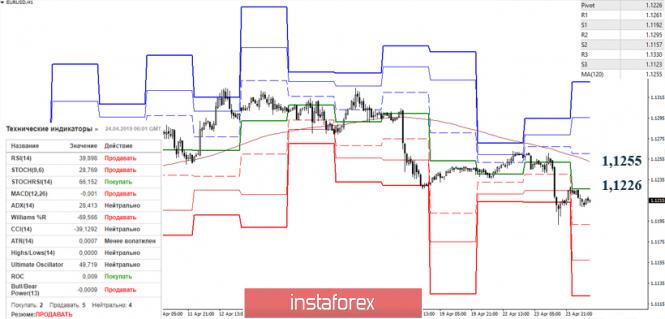Курс валюты на 24.04.2019 analysis