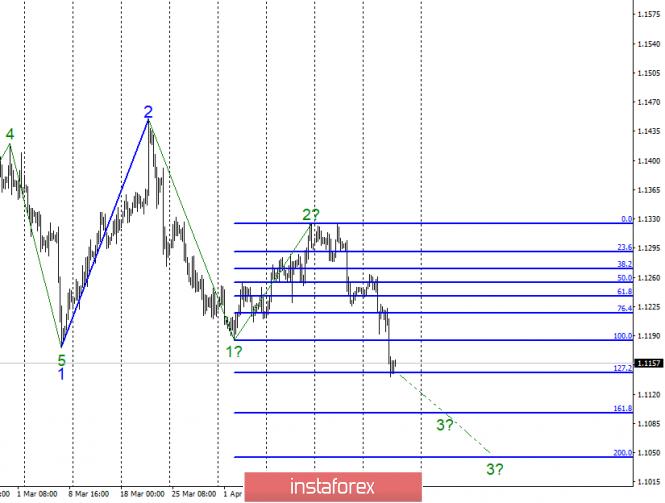 InstaForex Analytics: Análise de onda de EUR / USD para 25 de abril. O par indicou prontidão para formar uma tendência de tendência de baixa