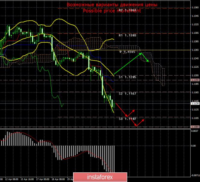 InstaForex Analytics: EUR/USD. 25 апреля. Итоги дня. Евровалюта продолжает терять позиции против доллара даже без фундамента