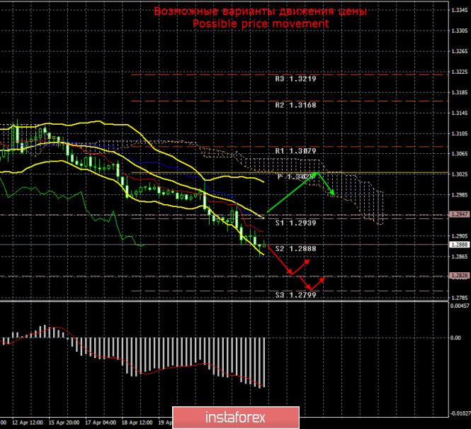 InstaForex Analytics: GBP/USD. 25 апреля. Итоги дня. Британский фунт стерлингов продолжает уверенное падение