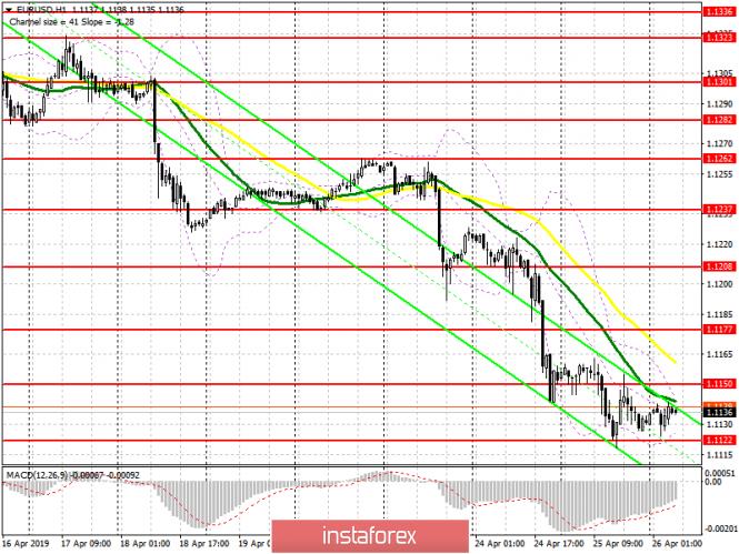 InstaForex Analytics: EUR/USD: план на европейскую сессию 26 апреля. Прорыв 1.1122 будет зависеть от данных по ВВП США