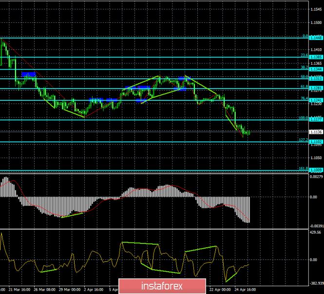 InstaForex Analytics: Анализ Дивергенций EUR/USD на 26 апреля. Бычья дивергенция не остановила падение пары
