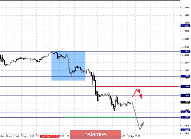 InstaForex Analytics: Фрактальный анализ по основным валютным парам на 26 апреля