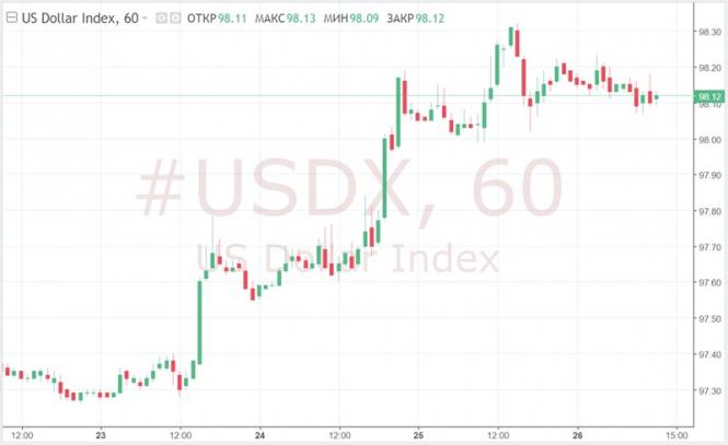 Курс валюты на 26.04.2019 analysis