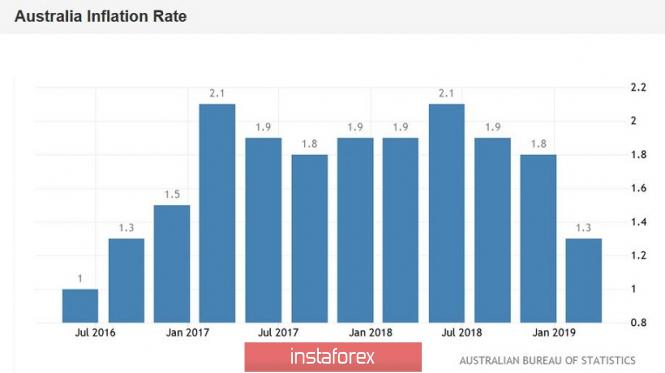Курс валюты на 28.04.2019 analysis