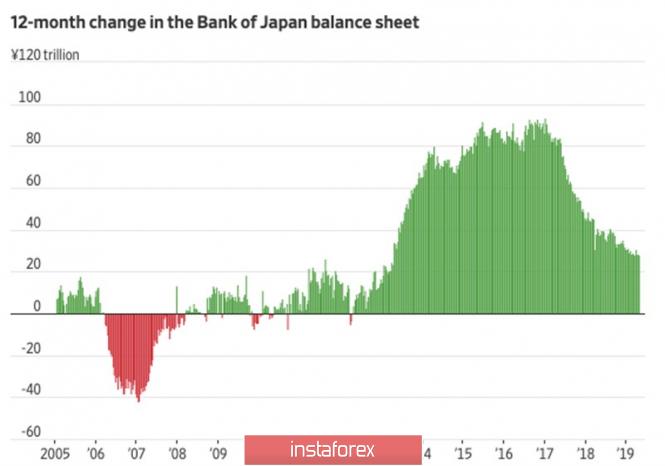 Курс валюты на 29.04.2019 analysis
