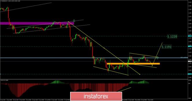 Análises de Mercado Forex Analytics5cc707976a126