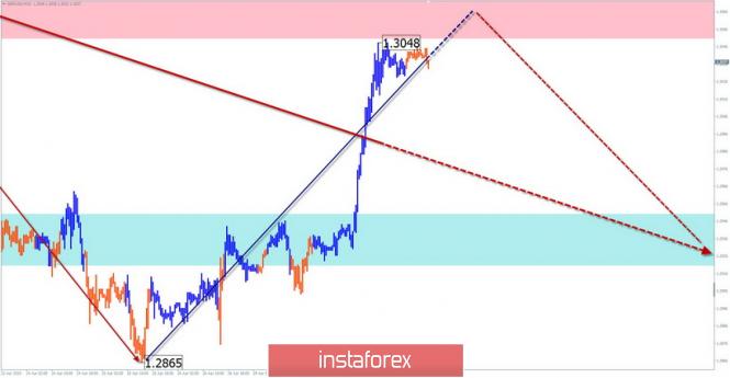 Курс валюты на 01.05.2019 analysis