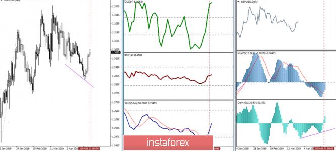 Курс валюты на 02.05.2019 analysis