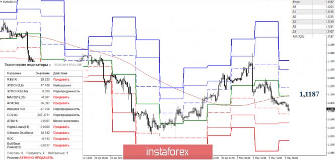 Курс валюты на 03.05.2019 analysis