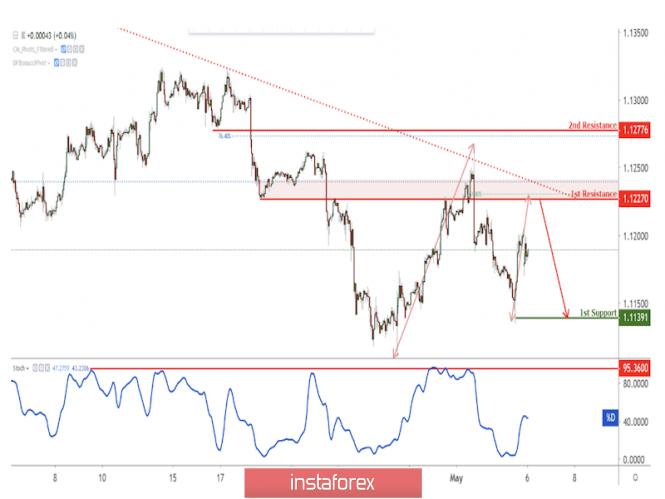 Exchange Rates 06.05.2019 analysis