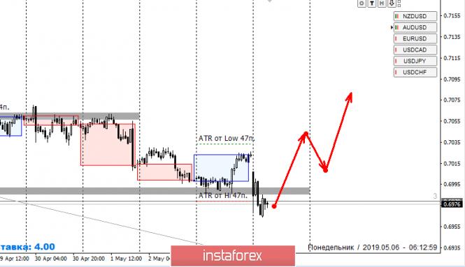 Курс валюты на 06.05.2019 analysis