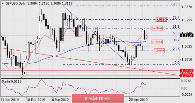 Курс валюты на 07.05.2019 analysis