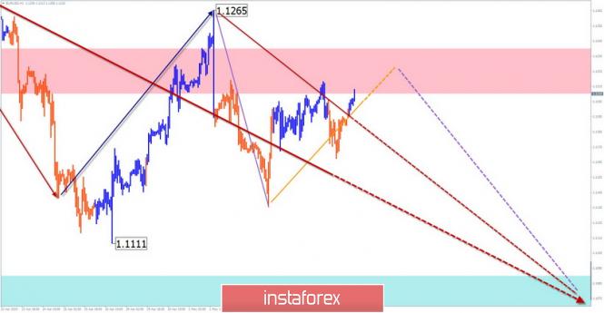 Курс валюты на 08.05.2019 analysis