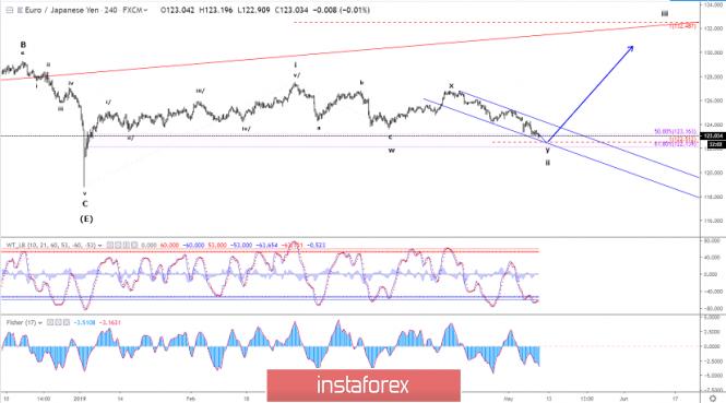 Exchange Rates 10.05.2019 analysis