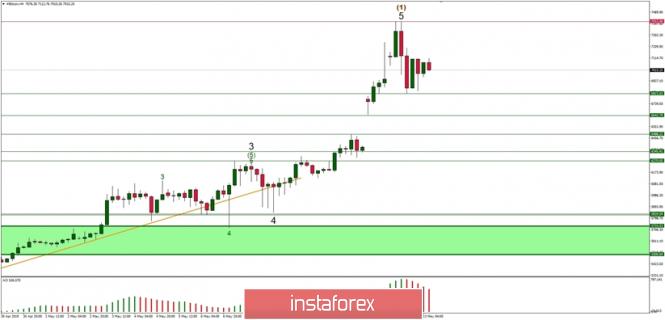 Exchange Rates 13.05.2019 analysis