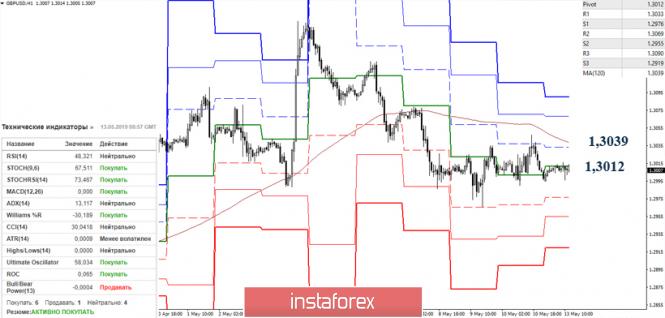 Курс валюты на 13.05.2019 analysis