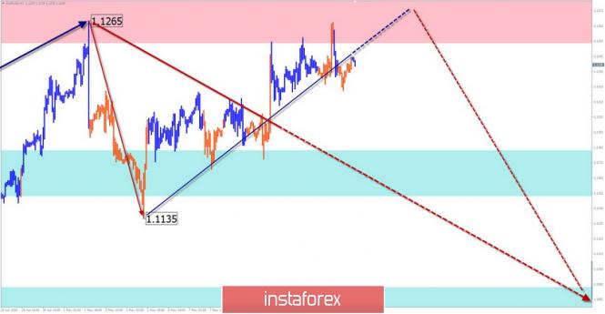 Курс валюты на 14.05.2019 analysis