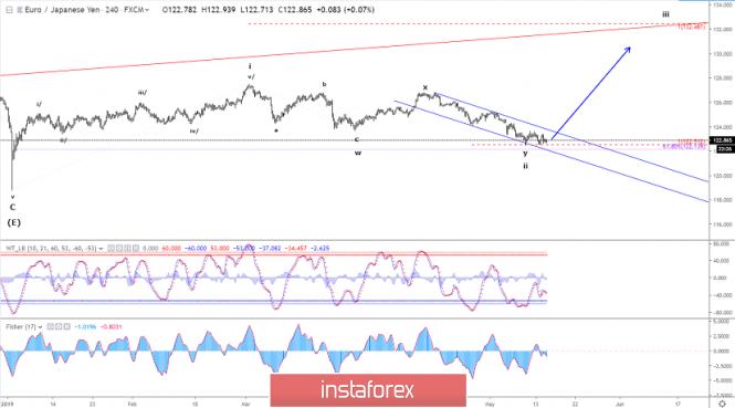 Exchange Rates 15.05.2019 analysis