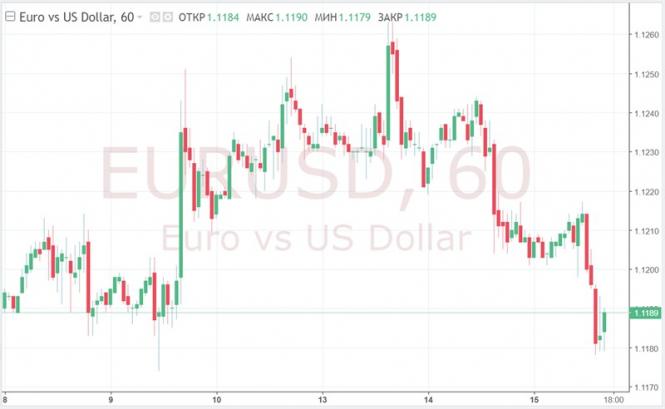 Курс валюты на 15.05.2019 analysis