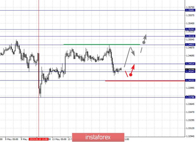 Курс валюты на 16.05.2019 analysis