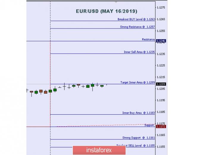 InstaForex Analytics: Análise técnica: Importante Bíveis Intradiarios para o EUR/USD, 16 de maio de  2019