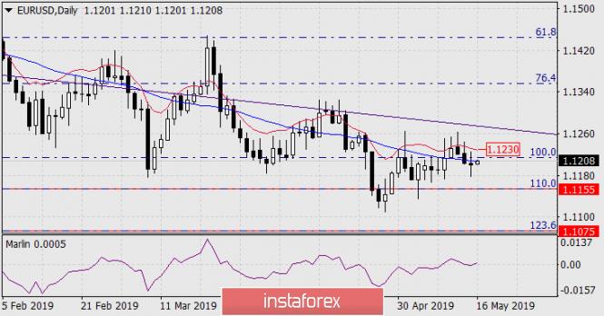 InstaForex Analytics: Prognose für 16. Mai – EUR/USD
